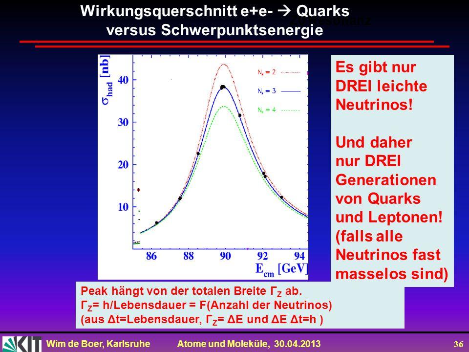 Wim de Boer, Karlsruhe Atome und Moleküle, 30.04.2013 36 Z0 Resonanz Peak hängt von der totalen Breite Γ Z ab. Γ Z = h/Lebensdauer = F(Anzahl der Neut