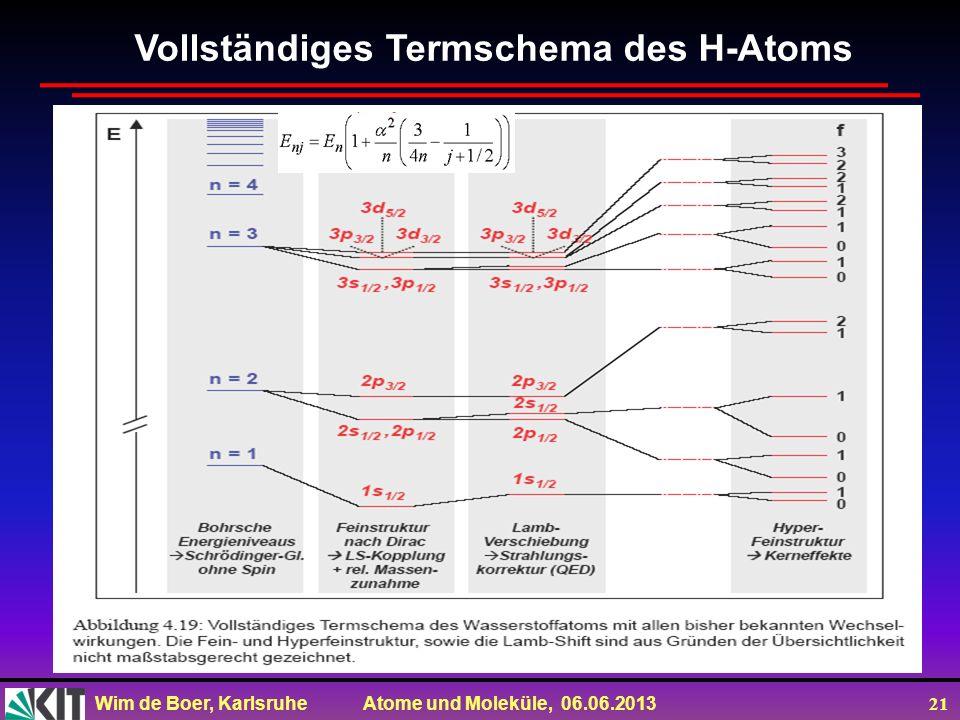 Wim de Boer, Karlsruhe Atome und Moleküle, 06.06.2013 21 Vollständiges Termschema des H-Atoms