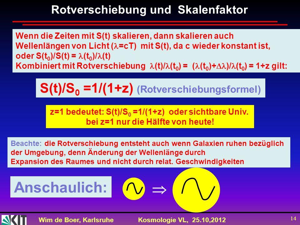 Wim de Boer, KarlsruheKosmologie VL, 25.10,2012 14 Rotverschiebung und Skalenfaktor Beachte: die Rotverschiebung entsteht auch wenn Galaxien ruhen bez