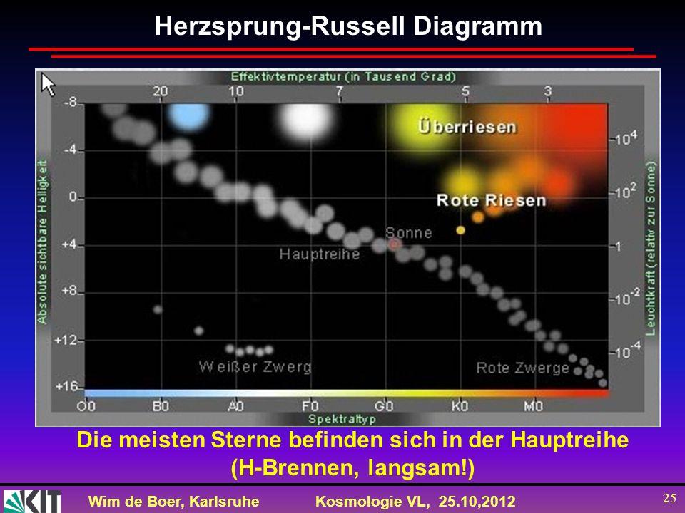 Wim de Boer, KarlsruheKosmologie VL, 25.10,2012 25 Herzsprung-Russell Diagramm Die meisten Sterne befinden sich in der Hauptreihe (H-Brennen, langsam!