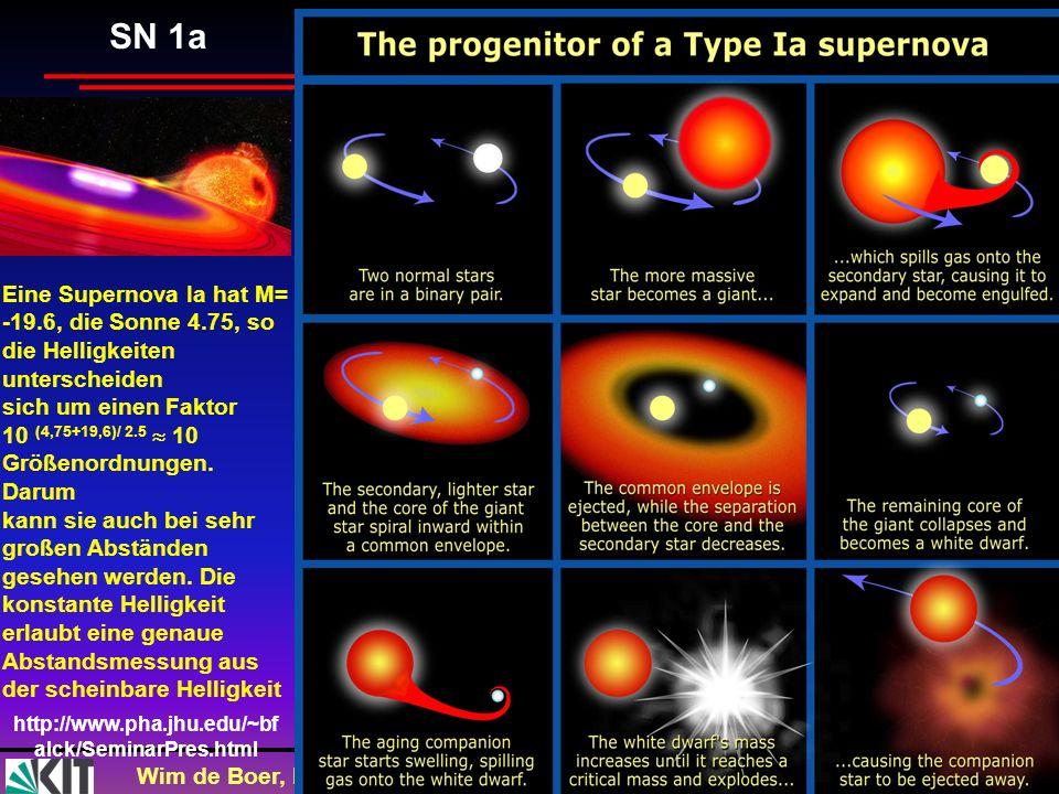 Wim de Boer, KarlsruheKosmologie VL, 25.10,2012 30 SN 1a http://www.pha.jhu.edu/~bf alck/SeminarPres.html Eine Supernova Ia hat M= -19.6, die Sonne 4.