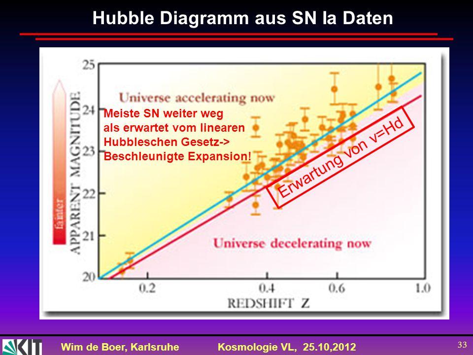 Wim de Boer, KarlsruheKosmologie VL, 25.10,2012 33 Hubble Diagramm aus SN Ia Daten Meiste SN weiter weg als erwartet vom linearen Hubbleschen Gesetz->