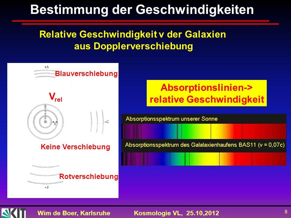 Wim de Boer, KarlsruheKosmologie VL, 25.10,2012 8 Bestimmung der Geschwindigkeiten Relative Geschwindigkeit v der Galaxien aus Dopplerverschiebung Rot