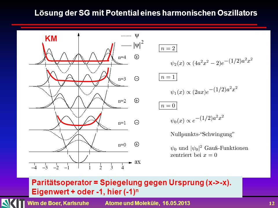 Wim de Boer, Karlsruhe Atome und Moleküle, 16.05.2013 12 Lösung der SG mit Potential eines harmonischen Oszillators Paritätsoperator = Spiegelung gege