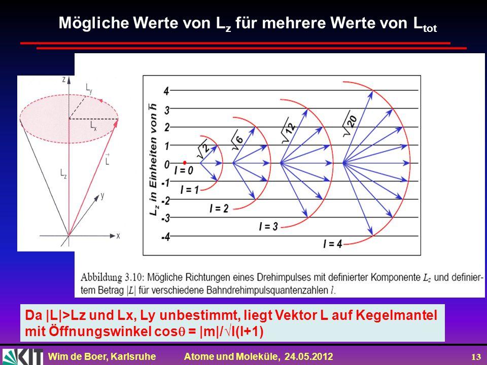 Wim de Boer, Karlsruhe Atome und Moleküle, 24.05.2012 13 Mögliche Werte von L z für mehrere Werte von L tot Da |L|>Lz und Lx, Ly unbestimmt, liegt Vek