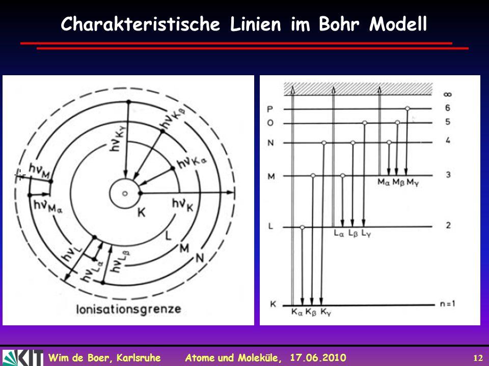 Wim de Boer, Karlsruhe Atome und Moleküle, 17.06.2010 12 Charakteristische Linien im Bohr Modell