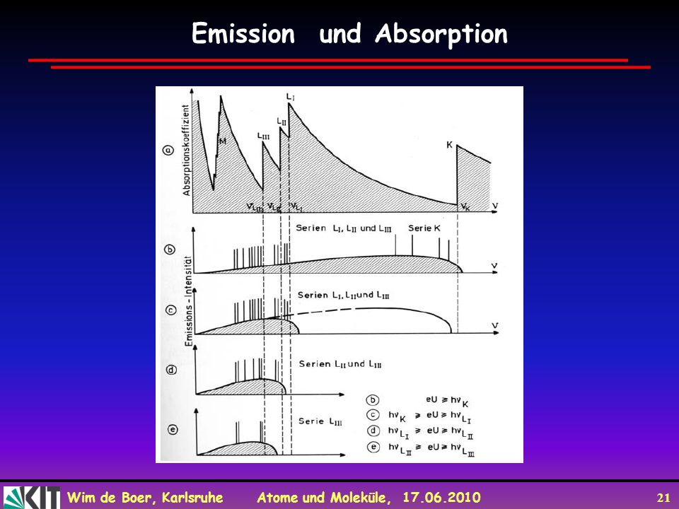 Wim de Boer, Karlsruhe Atome und Moleküle, 17.06.2010 21 Emission und Absorption