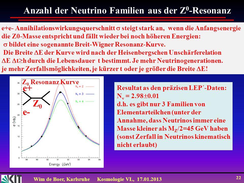 Wim de Boer, KarlsruheKosmologie VL, 17.01.2013 22 Anzahl der Neutrino Familien aus der Z 0 -Resonanz Resultat as den präzisen LEP´-Daten: N ν = 2.98