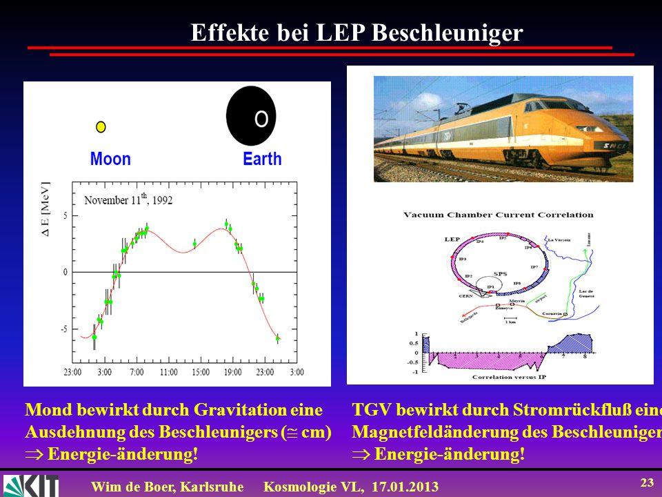 Wim de Boer, KarlsruheKosmologie VL, 17.01.2013 23 Effekte bei LEP Beschleuniger Mond bewirkt durch Gravitation eine Ausdehnung des Beschleunigers ( c