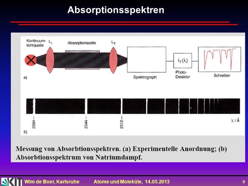 Wim de Boer, Karlsruhe Atome und Moleküle, 14.05.2013 10 Gleichzeitige Messung von Absorption und Emission Atome haben diskrete, aber nicht perfekt Energieniveaus scharfe wegen Heisenbergsche Unsicherheitsrel.