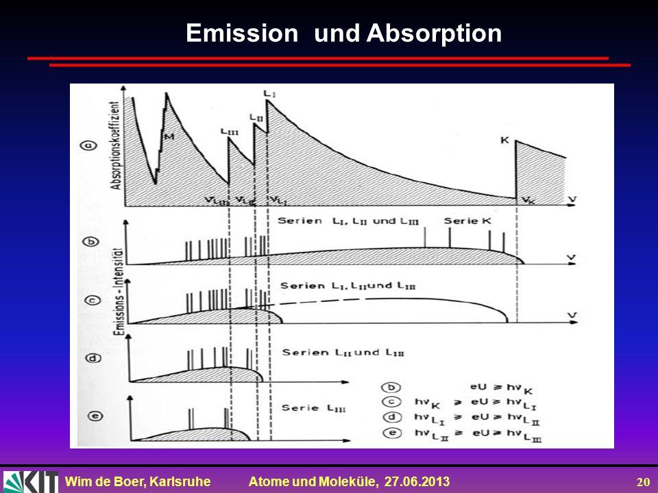 Wim de Boer, Karlsruhe Atome und Moleküle, 27.06.2013 20 Emission und Absorption