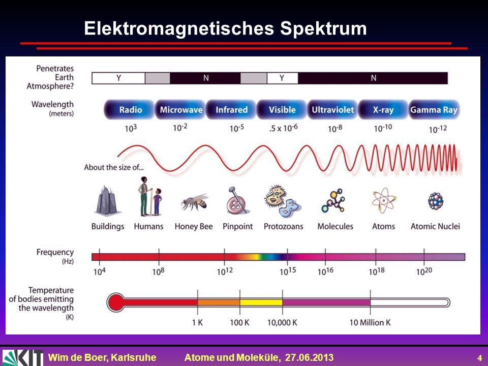 Wim de Boer, Karlsruhe Atome und Moleküle, 27.06.2013 25 Röntgen hat die Röntgenstrahlung unabhängig entdeckt, als er fluoreszenzfähige Gegenstände nahe der Röhre während des Betriebs der Kathodenstrahlröhre beobachtete, die trotz einer Abdeckung der Röhre (mit schwarzer Pappe) hell zu leuchten begannen.