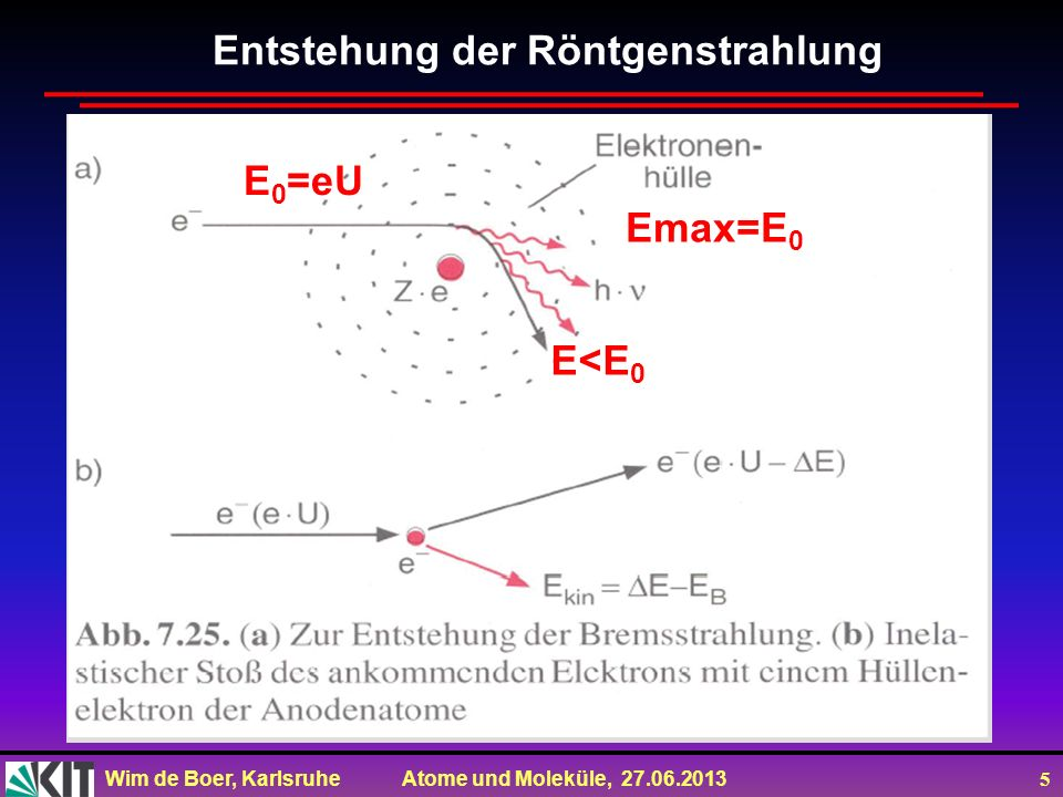 Wim de Boer, Karlsruhe Atome und Moleküle, 27.06.2013 5 Entstehung der Röntgenstrahlung E 0 =eU E<E 0 Emax=E 0