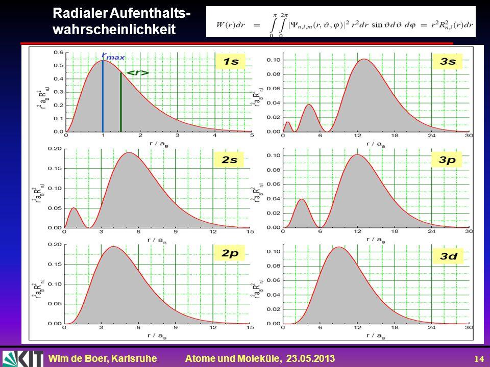Wim de Boer, Karlsruhe Atome und Moleküle, 23.05.2013 14 Radialer Aufenthalts- wahrscheinlichkeit