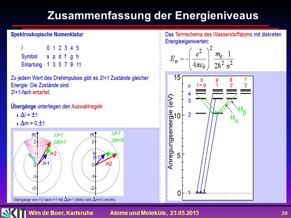 Wim de Boer, Karlsruhe Atome und Moleküle, 23.05.2013 20 Zusammenfassung der Energieniveaus