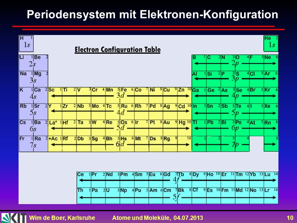 Wim de Boer, Karlsruhe Atome und Moleküle, 04.07.2013 10 Periodensystem mit Elektronen-Konfiguration