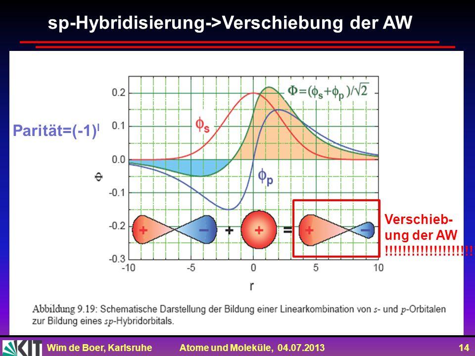 Wim de Boer, Karlsruhe Atome und Moleküle, 04.07.2013 14 sp-Hybridisierung->Verschiebung der AW Parität=(-1) l Verschieb- ung der AW !!!!!!!!!!!!!!!!!