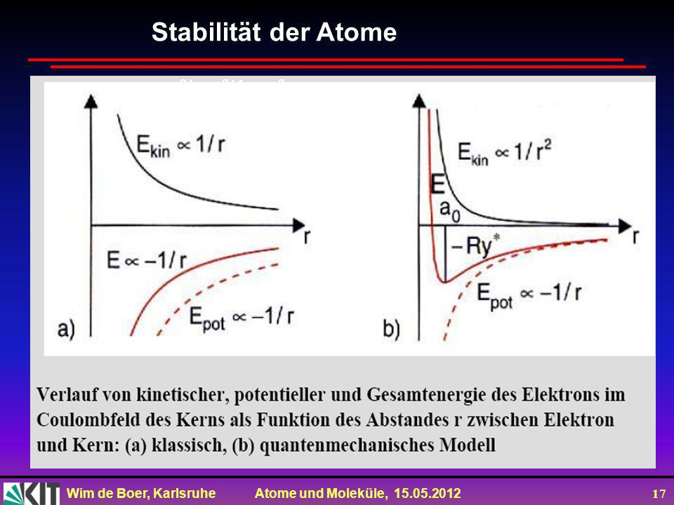 Wim de Boer, Karlsruhe Atome und Moleküle, 15.05.2012 17 Stabilität der Atome mv 2 /r=e 2 /4 ε 0 r 2