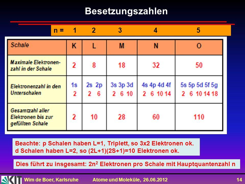 Wim de Boer, Karlsruhe Atome und Moleküle, 26.06.2012 14 Besetzungszahlen n = 1 2 3 4 5 Beachte: p Schalen haben L=1, Triplett, so 3x2 Elektronen ok.