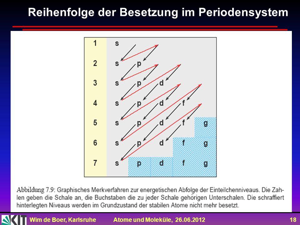 Wim de Boer, Karlsruhe Atome und Moleküle, 26.06.2012 18 Reihenfolge der Besetzung im Periodensystem