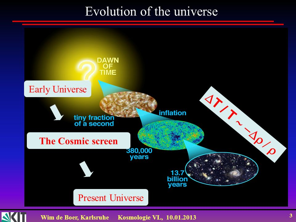 Wim de Boer, KarlsruheKosmologie VL, 10.01.2013 3 Evolution of the universe T / T Early Universe Present Universe The Cosmic screen