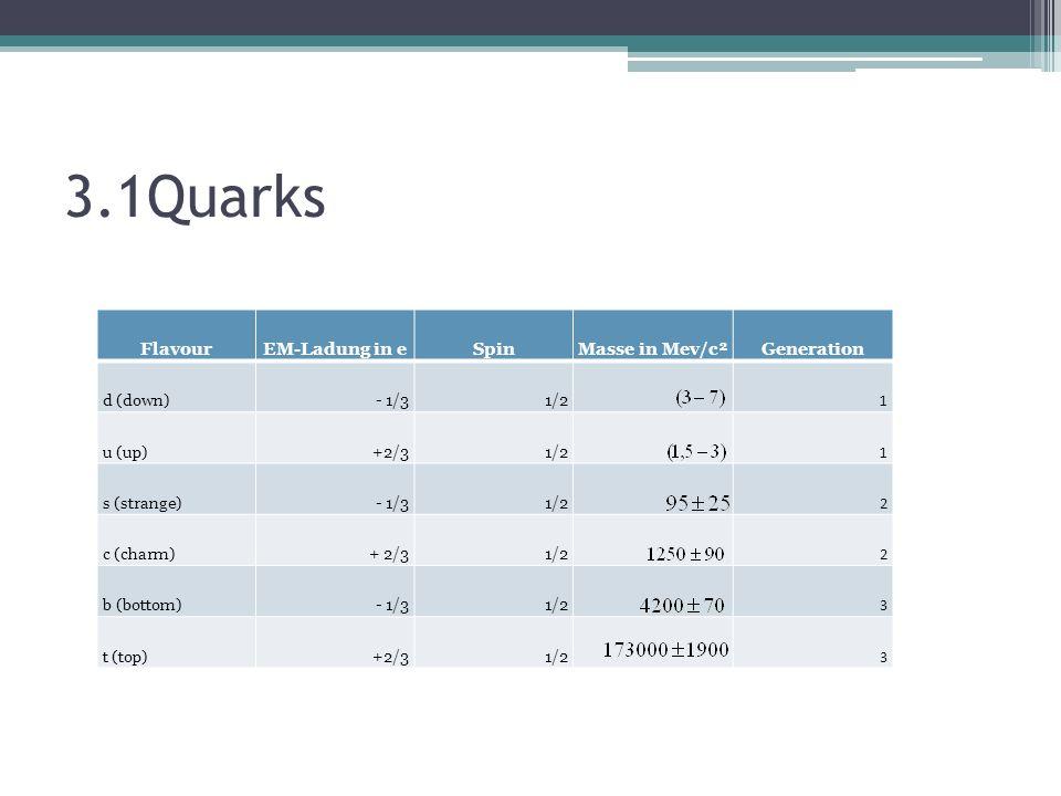 3.1Quarks FlavourEM-Ladung in eSpinMasse in Mev/c² Generation d (down)- 1/3 1/2 1 u (up) +2/3 1/2 1 s (strange)- 1/3 1/2 2 c (charm)+ 2/3 1/2 2 b (bottom)- 1/3 1/2 3 t (top) +2/3 1/2 3