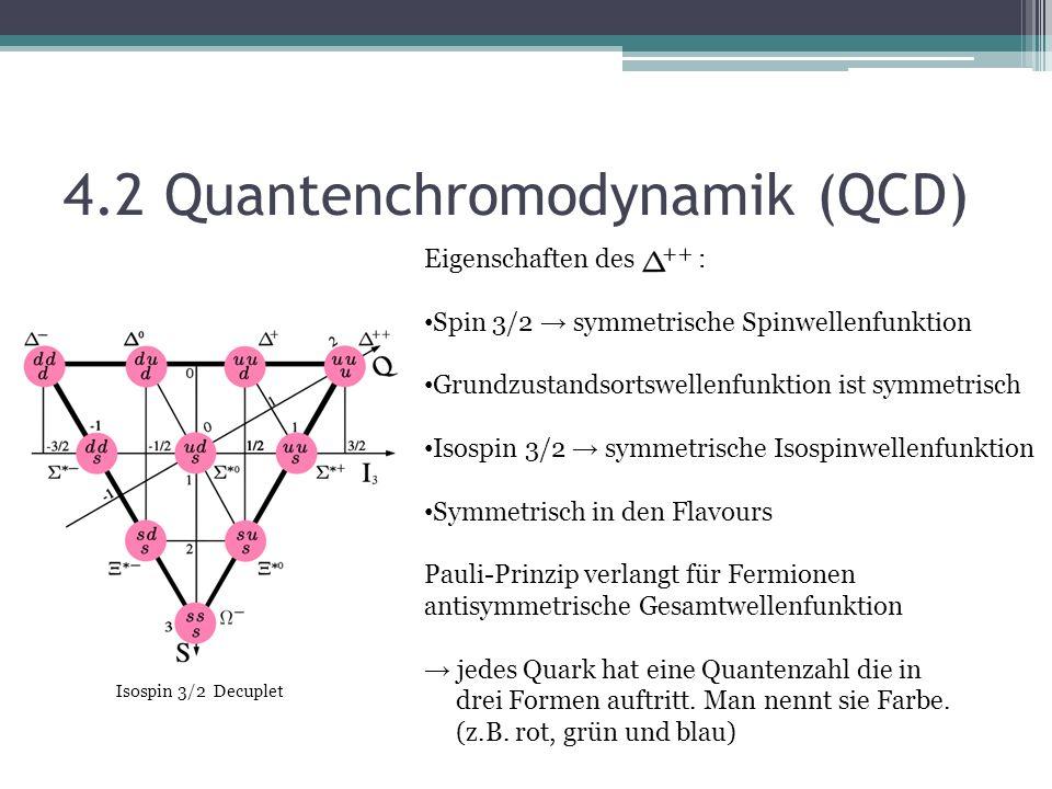 4.2 Quantenchromodynamik (QCD) Isospin 3/2 Decuplet Eigenschaften des : Spin 3/2 symmetrische Spinwellenfunktion Grundzustandsortswellenfunktion ist symmetrisch Isospin 3/2 symmetrische Isospinwellenfunktion Symmetrisch in den Flavours Pauli-Prinzip verlangt für Fermionen antisymmetrische Gesamtwellenfunktion jedes Quark hat eine Quantenzahl die in drei Formen auftritt.