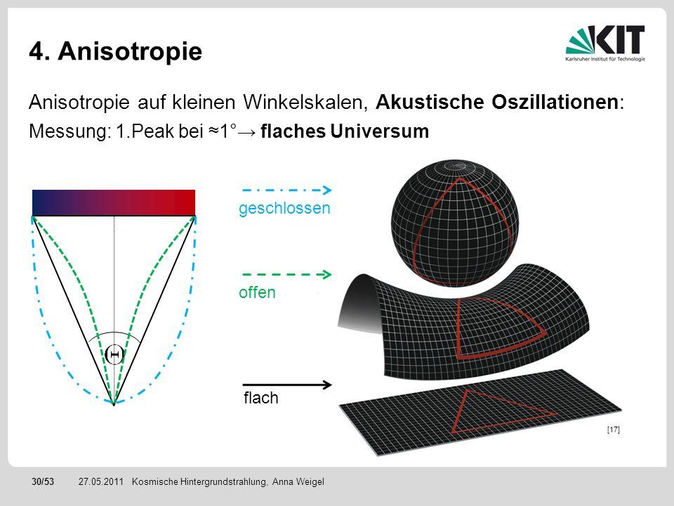30/5327.05.2011 4. Anisotropie Anisotropie auf kleinen Winkelskalen, Akustische Oszillationen: Messung: 1.Peak bei 1° flaches Universum Kosmische Hint