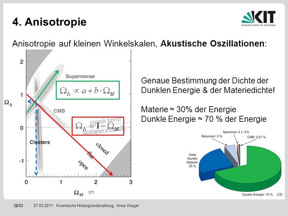 32/5327.05.2011 4. Anisotropie Anisotropie auf kleinen Winkelskalen, Akustische Oszillationen: Kosmische Hintergrundstrahlung, Anna Weigel Genaue Best