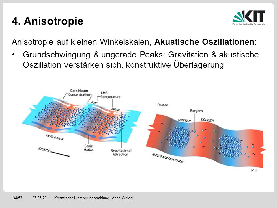 34/5327.05.2011 4. Anisotropie Anisotropie auf kleinen Winkelskalen, Akustische Oszillationen: Grundschwingung & ungerade Peaks: Gravitation & akustis
