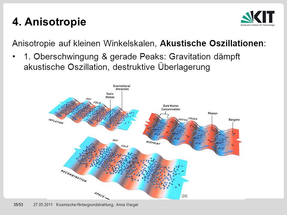 35/5327.05.2011 4. Anisotropie Anisotropie auf kleinen Winkelskalen, Akustische Oszillationen: 1. Oberschwingung & gerade Peaks: Gravitation dämpft ak