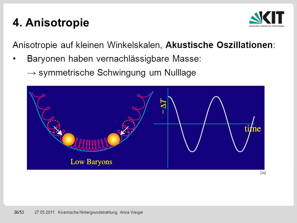36/5327.05.2011 4. Anisotropie Anisotropie auf kleinen Winkelskalen, Akustische Oszillationen: Baryonen haben vernachlässigbare Masse: symmetrische Sc