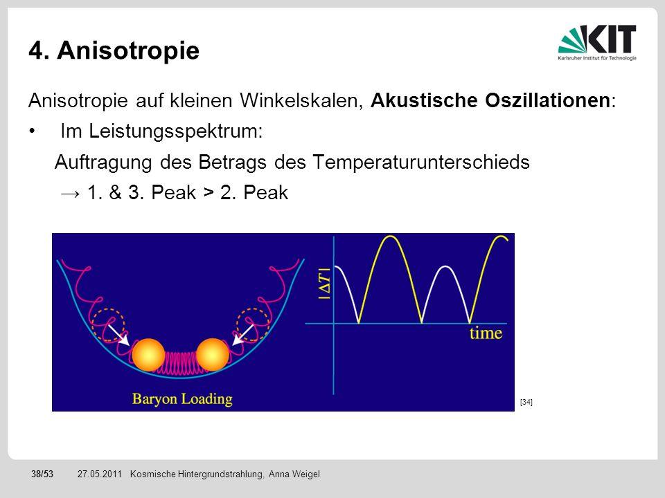 38/5327.05.2011 4. Anisotropie Anisotropie auf kleinen Winkelskalen, Akustische Oszillationen: Im Leistungsspektrum: Auftragung des Betrags des Temper
