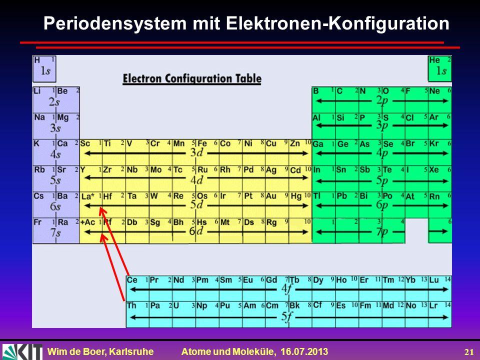 Wim de Boer, Karlsruhe Atome und Moleküle, 16.07.2013 21 Periodensystem mit Elektronen-Konfiguration