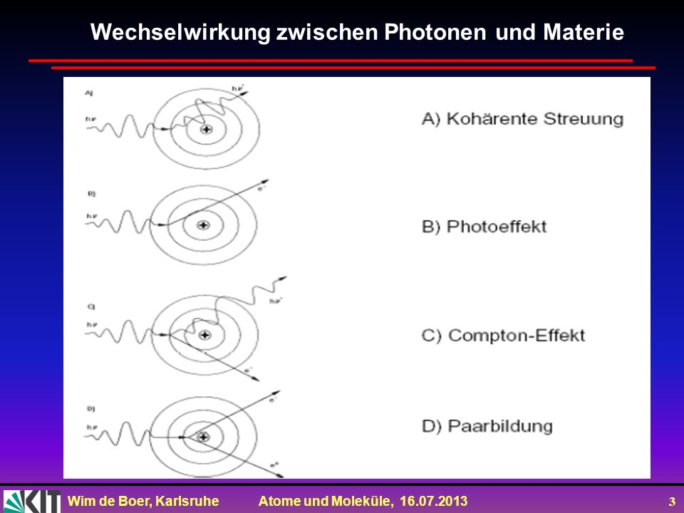 Wim de Boer, Karlsruhe Atome und Moleküle, 16.07.2013 4 Wechselwirkungen zwischen Photonen und Materie pe : Photoeffekt; : Rayleighstreuung; : Comptonstreuung; : nuc Paarproduktion im Kernfeld; :Photoeffekt e Paarproduktion im Elektronenfeld; : gdr Absorption des Photons vom Kern (Quelle: http://physics.nist.gov/PhysRefData)http://physics.nist.gov/PhysRefData