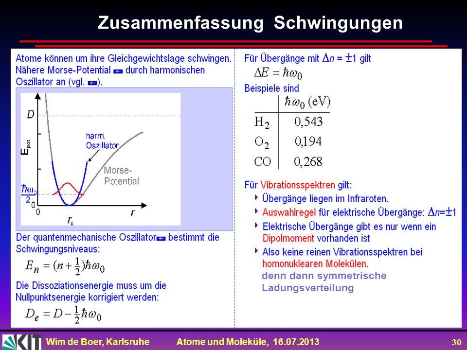 Wim de Boer, Karlsruhe Atome und Moleküle, 16.07.2013 30 Zusammenfassung Schwingungen denn dann symmetrische Ladungsverteilung