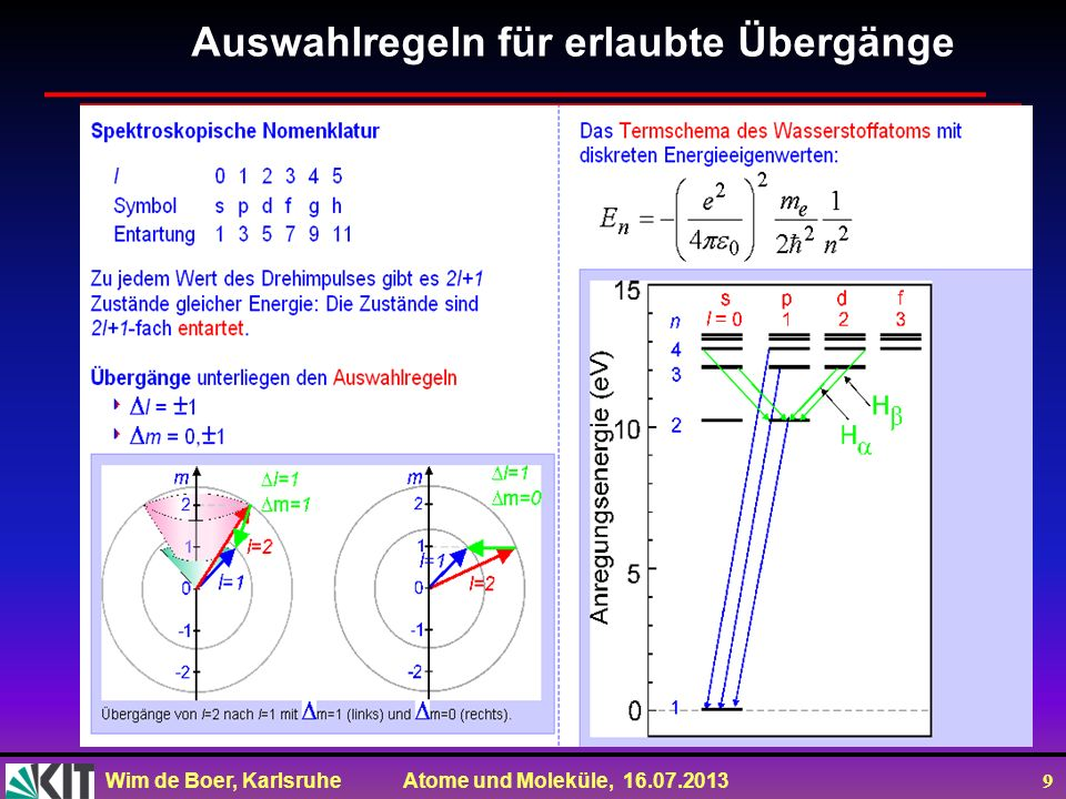 Wim de Boer, Karlsruhe Atome und Moleküle, 16.07.2013 10 Räumliche Einstellung eines Drehimpulses: 2l+1 Einstellungen Eigenfunktionen des Drehimpulsoperators sind die Kugelflächenfunktionen.