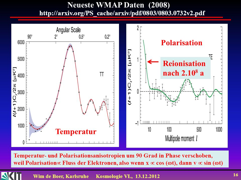 Wim de Boer, KarlsruheKosmologie VL, 13.12.2012 16 http://arxiv.org/PS_cache/arxiv/pdf/0803/0803.0732v2.pdf Neueste WMAP Daten (2008) Polarisation Tem