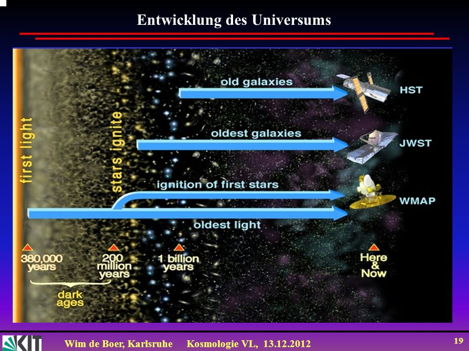 Wim de Boer, KarlsruheKosmologie VL, 13.12.2012 19 Entwicklung des Universums