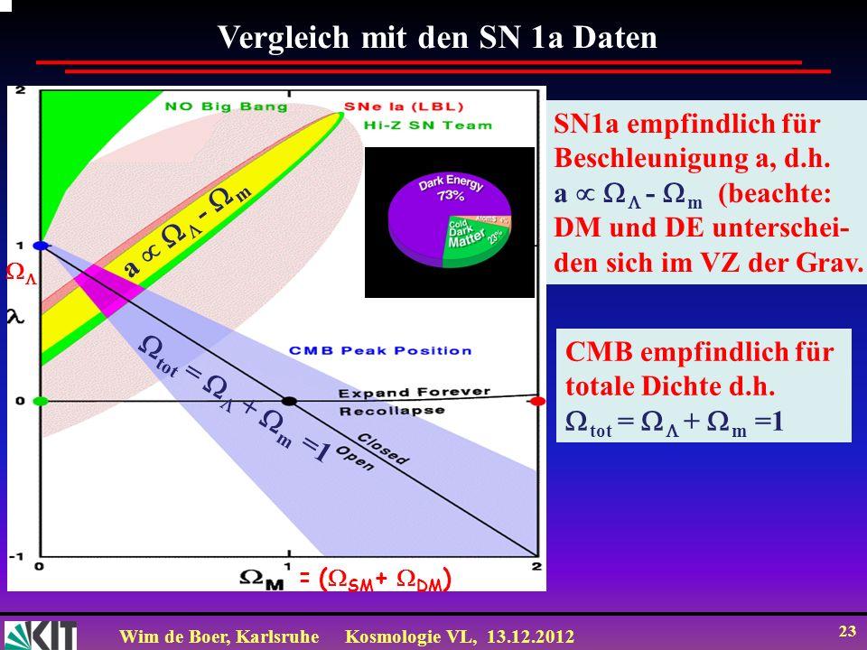 Wim de Boer, KarlsruheKosmologie VL, 13.12.2012 23 Vergleich mit den SN 1a Daten SN1a empfindlich für Beschleunigung a, d.h. a - m (beachte: DM und DE
