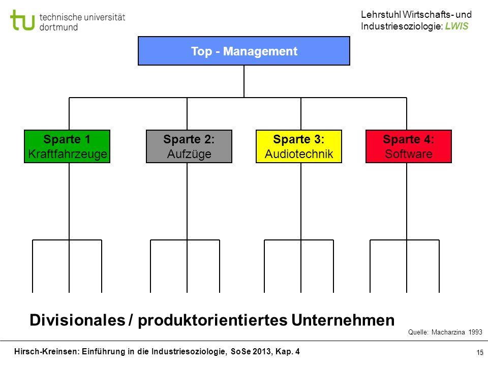 Hirsch-Kreinsen: Einführung in die Industriesoziologie, SoSe 2013, Kap. 4 Lehrstuhl Wirtschafts- und Industriesoziologie: LWIS 15 Top - Management Spa