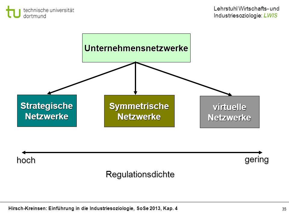 Hirsch-Kreinsen: Einführung in die Industriesoziologie, SoSe 2013, Kap. 4 Lehrstuhl Wirtschafts- und Industriesoziologie: LWIS 35 Unternehmensnetzwerk