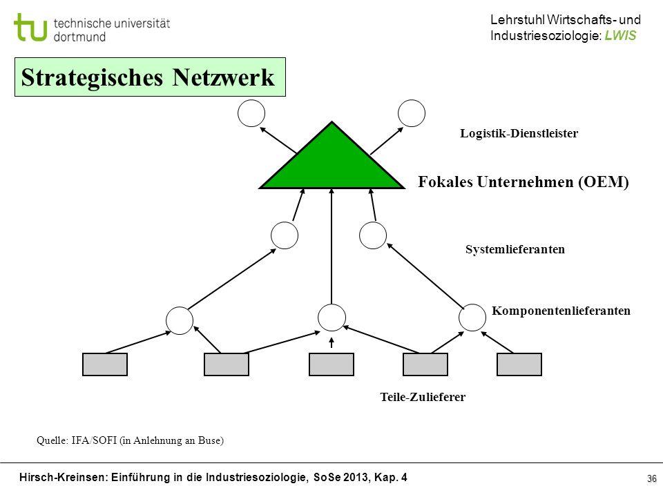Hirsch-Kreinsen: Einführung in die Industriesoziologie, SoSe 2013, Kap. 4 Lehrstuhl Wirtschafts- und Industriesoziologie: LWIS 36 Strategisches Netzwe