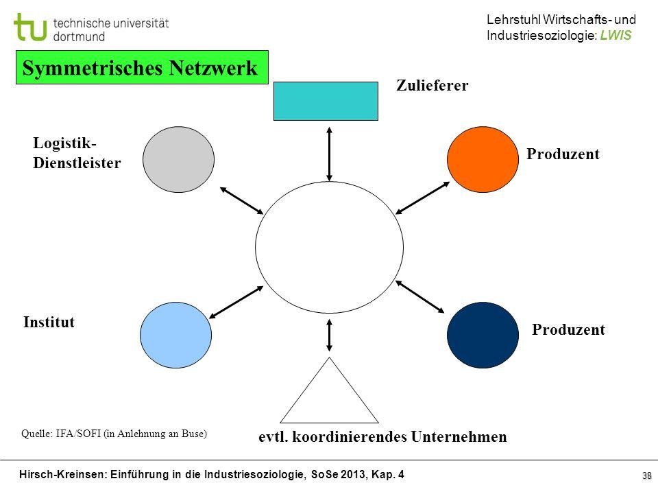 Hirsch-Kreinsen: Einführung in die Industriesoziologie, SoSe 2013, Kap. 4 Lehrstuhl Wirtschafts- und Industriesoziologie: LWIS 38 Symmetrisches Netzwe