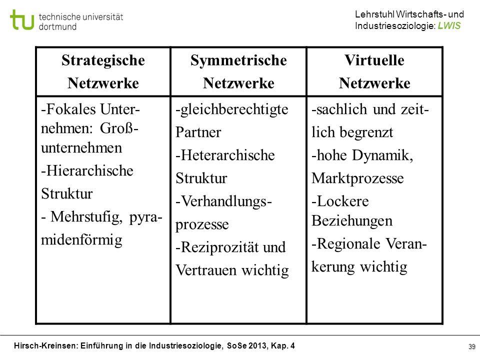 Hirsch-Kreinsen: Einführung in die Industriesoziologie, SoSe 2013, Kap. 4 Lehrstuhl Wirtschafts- und Industriesoziologie: LWIS 39 Strategische Netzwer