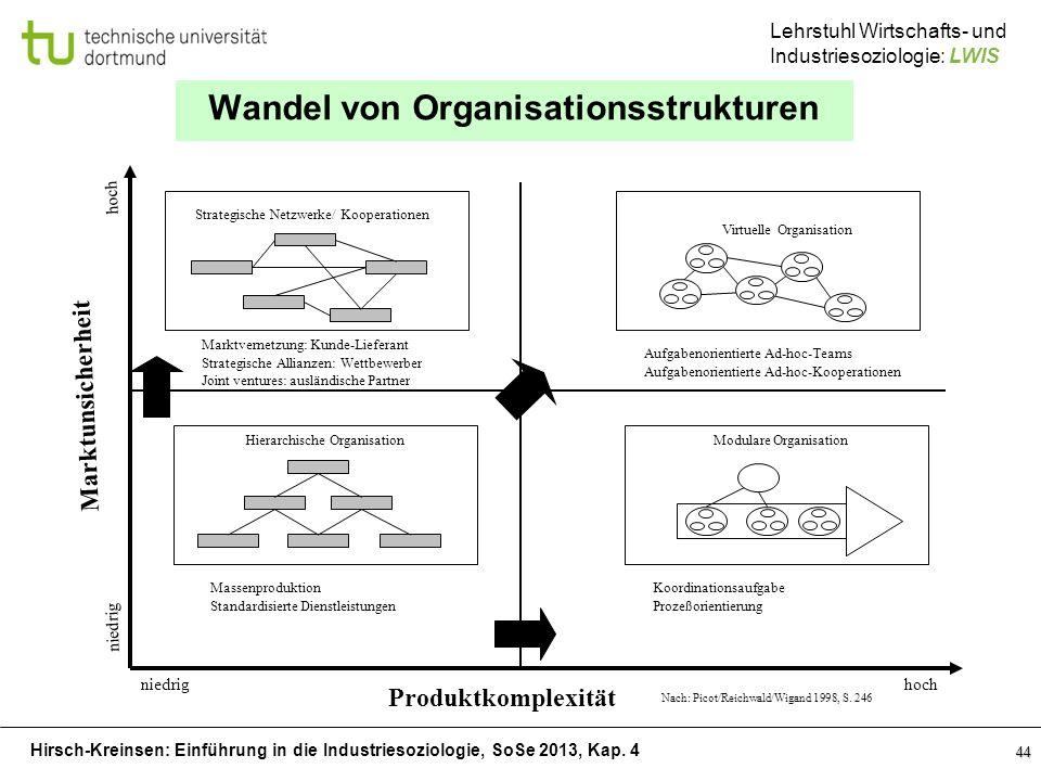 Hirsch-Kreinsen: Einführung in die Industriesoziologie, SoSe 2013, Kap. 4 Lehrstuhl Wirtschafts- und Industriesoziologie: LWIS 44 Wandel von Organisat