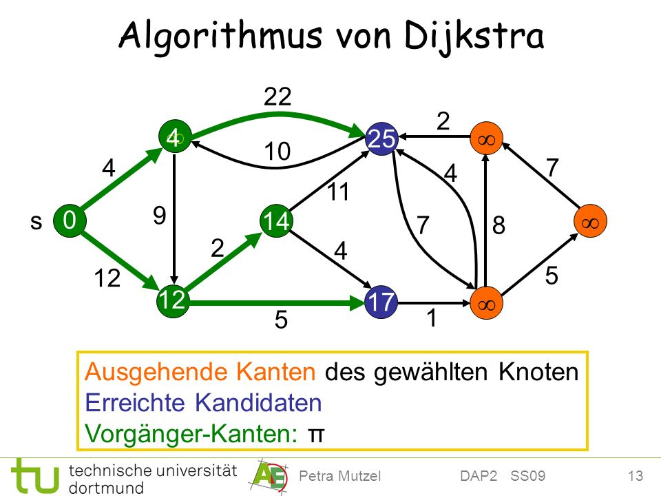 13Petra Mutzel DAP2 SS09 12 25 Algorithmus von Dijkstra 14 17 4 12 22 10 2 11 9 5 4 7 4 2 7 8 5 s 0 4 Ausgehende Kanten des gewählten Knoten Erreichte