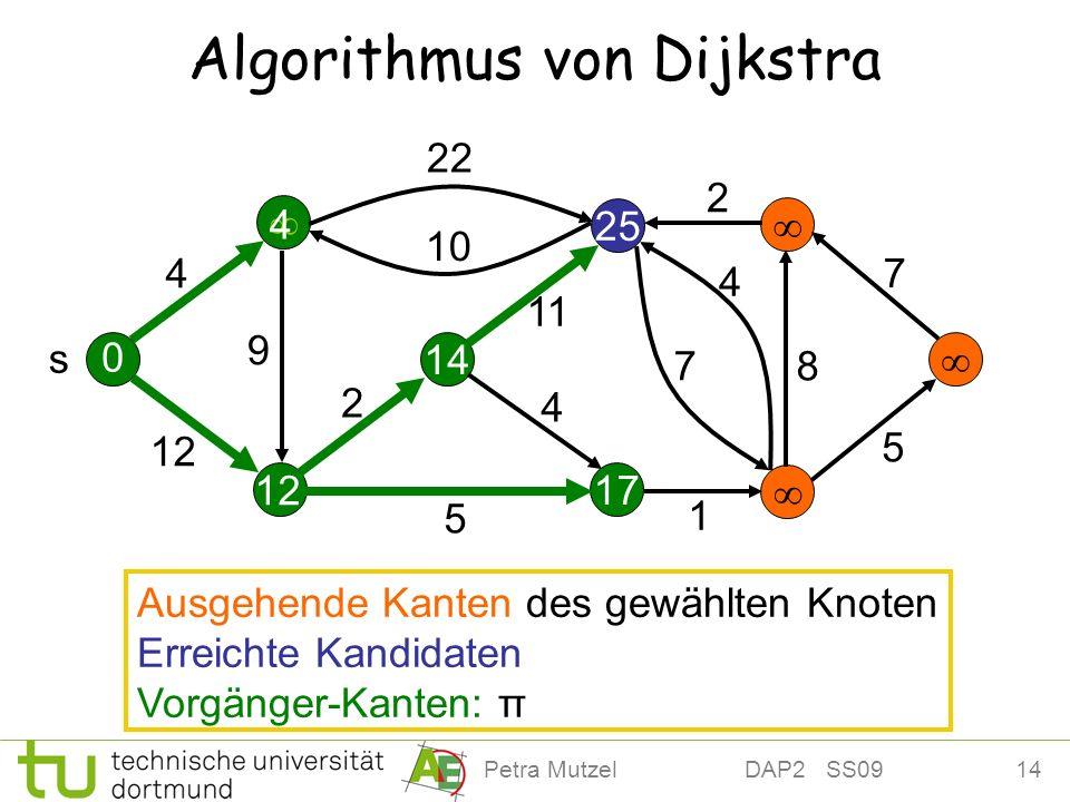 14Petra Mutzel DAP2 SS09 12 25 Algorithmus von Dijkstra 14 17 4 12 22 10 2 11 9 5 4 7 4 2 7 8 5 s 0 4 Ausgehende Kanten des gewählten Knoten Erreichte