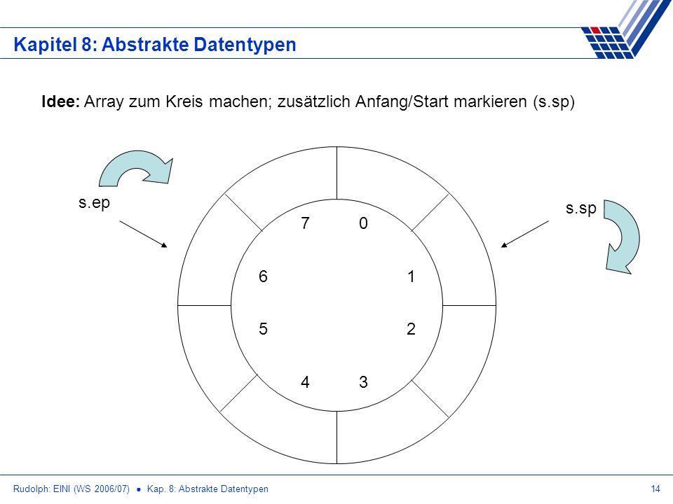 Rudolph: EINI (WS 2006/07) Kap. 8: Abstrakte Datentypen14 Kapitel 8: Abstrakte Datentypen Idee: Array zum Kreis machen; zusätzlich Anfang/Start markie