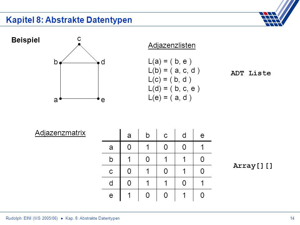 Rudolph: EINI (WS 2005/06) Kap. 8: Abstrakte Datentypen14 Kapitel 8: Abstrakte Datentypen Beispiel e d a b c L(a) = ( b, e ) L(b) = ( a, c, d ) L(c) =